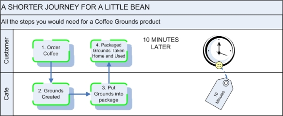 Coffee Grounds distribution direct from cafe