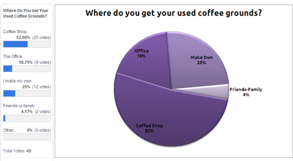 results of coffee grounds survey one