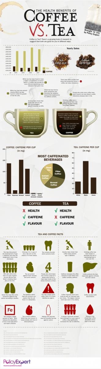 coffee versus tea infographic
