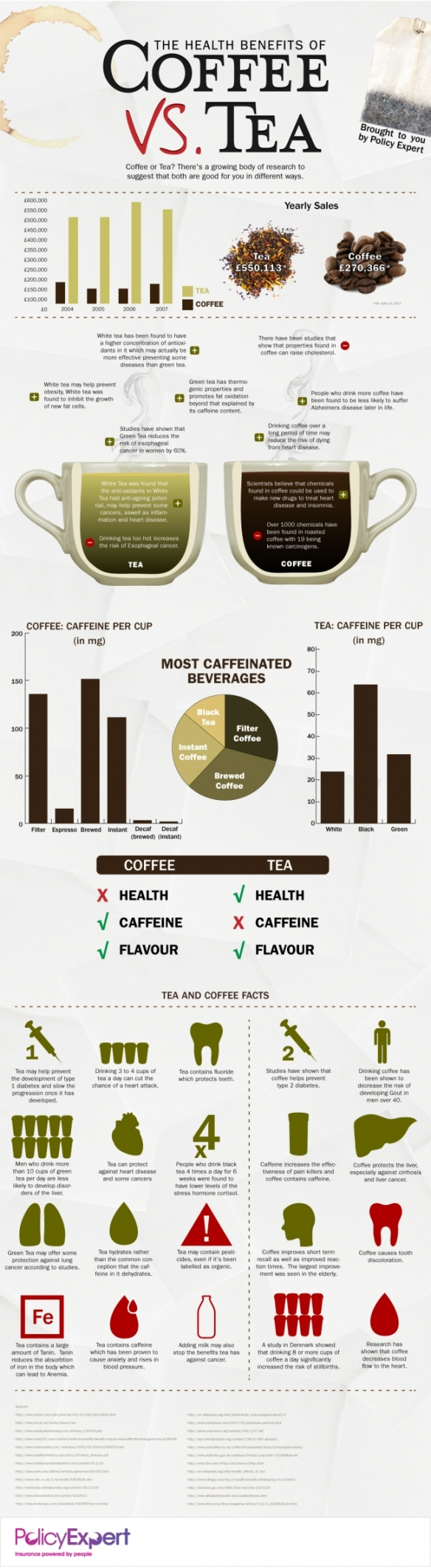 coffee versus tea infographic