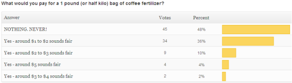 survey coffee grounds cost